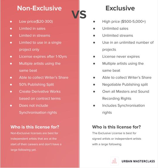 Non-exclusive vs Exclusive Beat Licensing